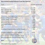 Le Ministère des affaires étrangères islandais explique comment ils ont trouvé leurs 23 super joueurs. Drôle. https://t.co/yWt08rf6xN