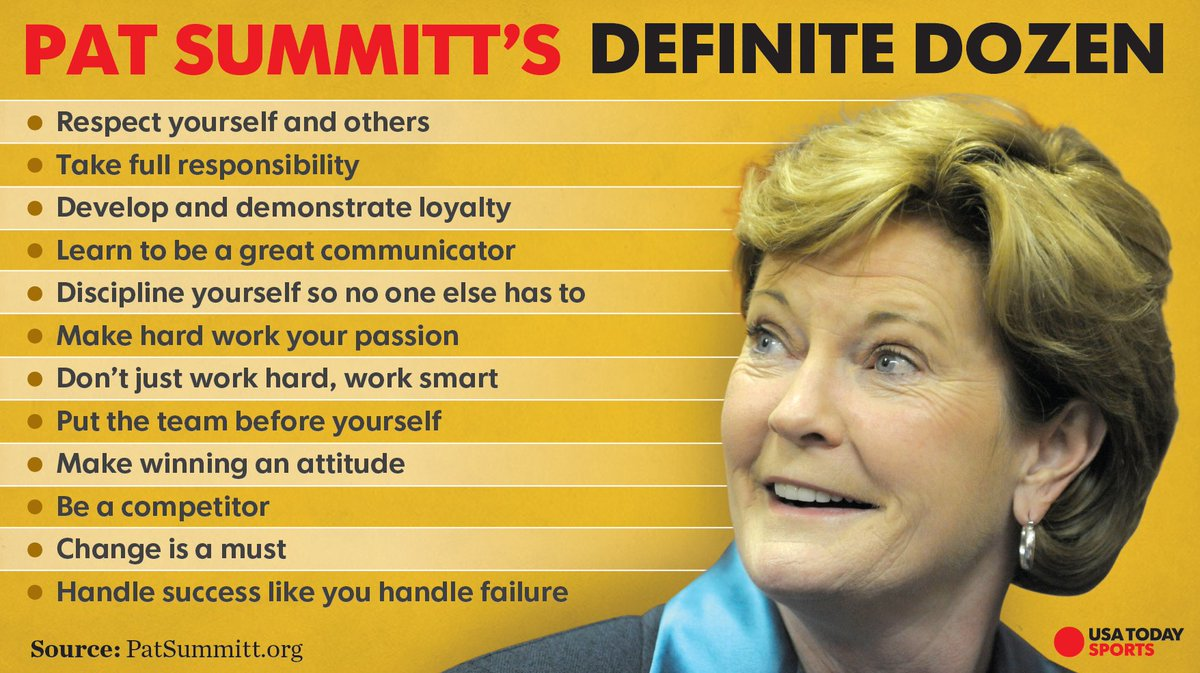 Remembering Pat Summitt through her Definite Dozen. https://t.co/GLcANSDDvv
