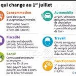 Consommation, santé, automobile...le point sur ce qui change à partir du 1er juillet par @AFPgraphics #AFP https://t.co/Zmz9jc0TuM