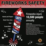 With Independence Day approaching, remember to be safe with fireworks. Enjoy the holiday with family and friends! https://t.co/nkXYi3J8i5