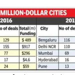 Delhi is most funded city for startups in 2016 - #2 Bengaluru, #3 Mumbai, #4 Pune https://t.co/xaBW70BLrx @punetech https://t.co/kttWT6ZNtl