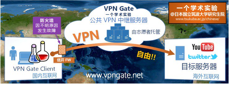 Vpn Gate 可能是唯一不带有目的的免费 VPN :https://t.co/IlsVUuBTGC https://t.co/rVTeX6F4UI