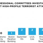 There have been EIGHT Benghazi inquiries by congress. Compare that to previous terrorism incidents INCLUDING 9/11: https://t.co/SoczWTcj6x