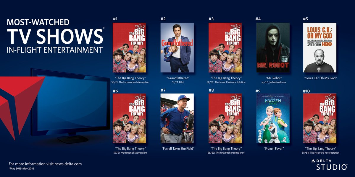 .@Delta's most-watched TV crowd pleasers on Delta Studio in-flight entertainment.