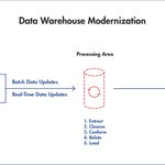 Data Warehouses: Past, Present, and Future https://t.co/BXrrIV8CPw #Data https://t.co/si3NKDo1v2