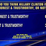 Poll: Do you think @HillaryClinton is honest & trustworthy, or not? https://t.co/BXFVxagsJM