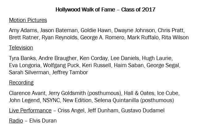 Here's the full list. Congratulations to the entire Hollywood Walk of Fame Class of 2017! https://t.co/9OXS3SAN4s
