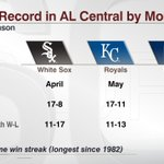 The @Indians improve to 20-6 in June. Its their most wins in calendar month since going 21-6 in Sept. 2013 https://t.co/P2pmAIZ2ph