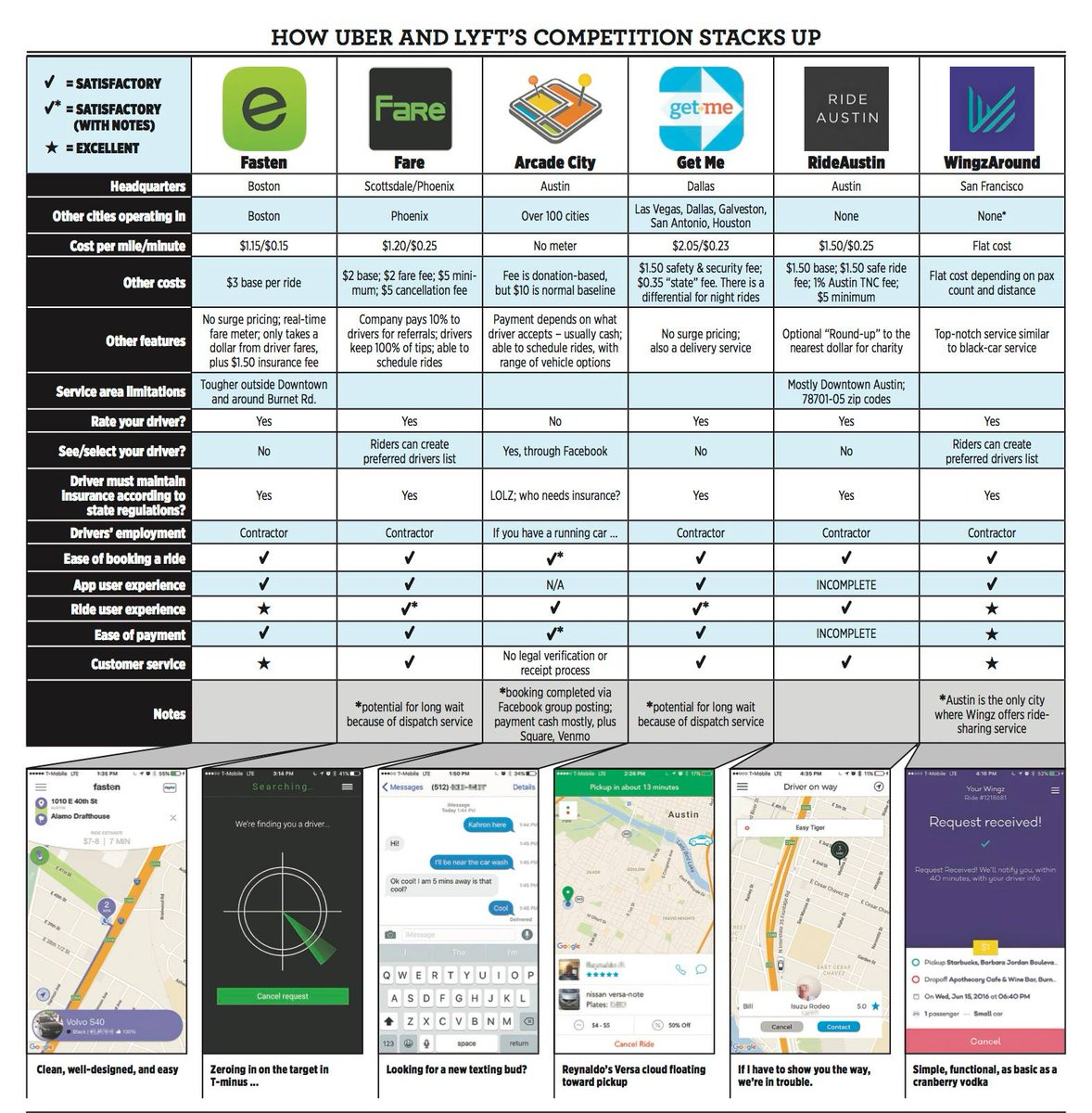Compare all the local rideshare apps trying to fill the Uber and Lyft vacuum in one handy chart. https://t.co/7s5jIJh1Ji