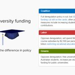 Spot the difference: Where do the parties differ on university funding policy? ???????? https://t.co/psc70xRBDx #ausvotes https://t.co/GzsVam5ZAr