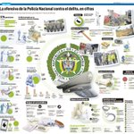 La ofensiva de la Policía Nacional contra el delito, en cifras / @ELTIEMPO @Diseno_ET https://t.co/MkHs4gEYWr