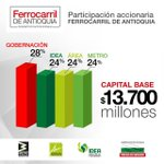 Así es la participación accionaria para el #FerrocarrilDeAntioquia @metrodemedellin @IDEA_Antioquia @Areametropol https://t.co/Kdj35jpoTO