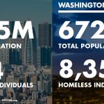 Demand solutions. Homelessness is a solvable problem. https://t.co/dtBKJe5UAf