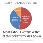 Along with 80% of our MPs, over half of all Labour voters want Corbyn to go. #SavingLabour https://t.co/zVRRgJnmGF