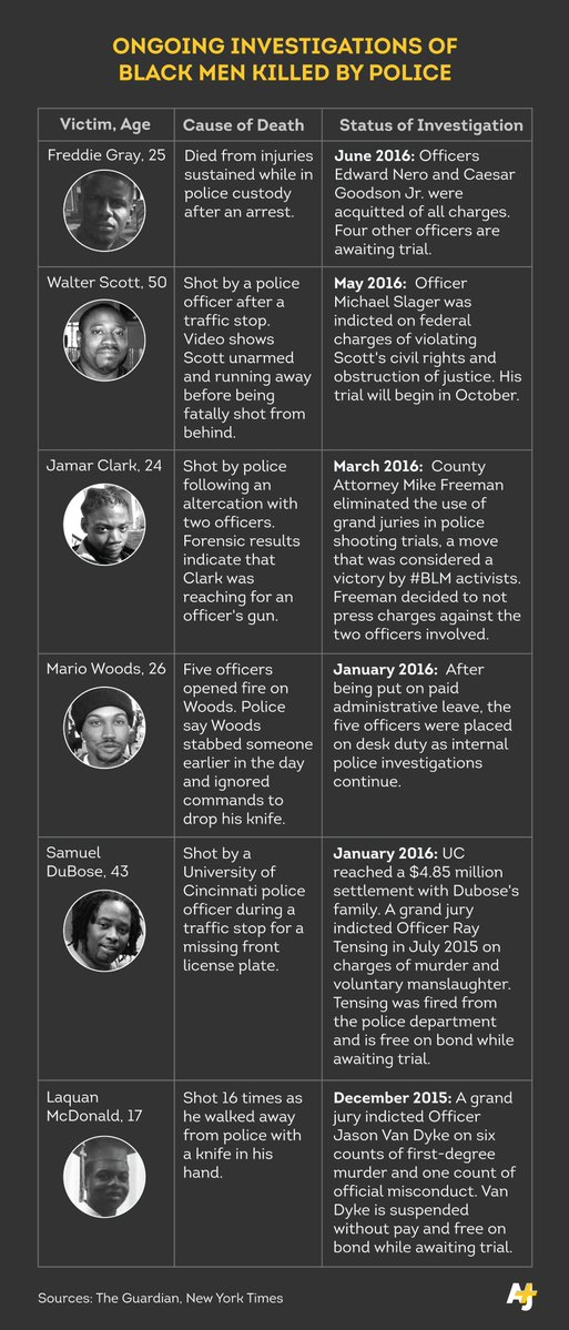 In wake of police trials around #FreddieGray's death, a look at the investigations of black men killed by police. https://t.co/2yzD4x9qsh