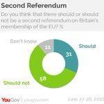 Voters oppose second #EUreferendum by two to one, says @YouGov https://t.co/fwm03kJTMS https://t.co/HgVl146ZAV