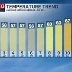 temps are warming up nicely with plenty of sunshine this afternoon in #indy https://t.co/zYWlDeH2hr