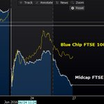 FTSE 100 erases its post-Brexit decline; domestically focused FTSE 250 not so much https://t.co/O8j4Hh0iVj