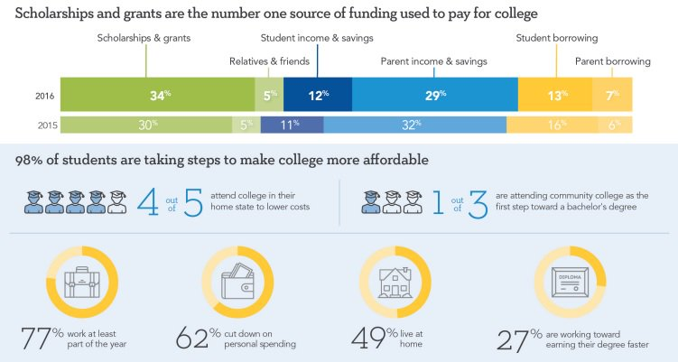 Scholarships & Grants are the #1 Source of Funding Used To Pay for College! Apply for #scholarships today. https://t.co/agOuOCHrQT