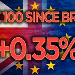 JUST IN: The UKs FTSE 100 stock index has erased all of its losses since the Brexit » https://t.co/TALaH3nurU https://t.co/n6Zcp5tQQL