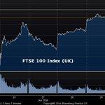 The UK Stock Market (FTSE 100) just crossed above pre-Brexit vote levels from last Thursday. Brexit = Bullish $FTSE https://t.co/7fFoE27dfn