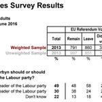 #LabourCoup Most Tory, Ukip & Lib-Dem voters want @jeremycorbyn to resign, but 54% of Labour voters say #CorbynStays https://t.co/hodr0qsAPV