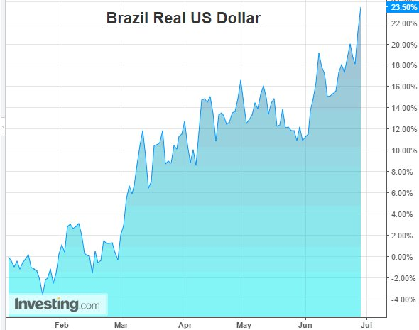 Brazilian charts