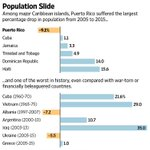 Puerto Ricos recent population slide is worse than any US state since the end of WWII. https://t.co/UAGryPScRQ https://t.co/soxNAWyTJ1