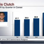 Andrew Luck: 13 game-winning drives in 4th qtr/OT in his career, T-4th most in NFL since start of the 2012 season: https://t.co/Nli6tZAqsP