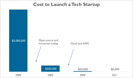 The cost to launch a #startup has plummeted. https://t.co/BJcaXxCd8T