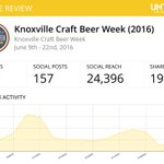 A shout out & thanks to the 818 of you who earned the first #Knoxville #KnoxBeer @Untappd badge! https://t.co/NVMuxhsu5F