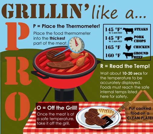 Three easy steps to #GrillingLikeAPRO - 1) Place a food thermometer, 2) Read the temp, 3) Take it off the grill! https://t.co/rDCQPD2J47