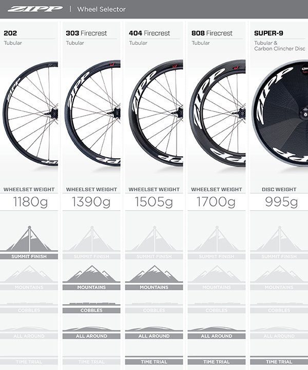 Ever wonder what #ZippSpeed rim depth is best for you? Here's how @katushacycling decides #wheelchoice at #TDF2016. https://t.co/G1Y7TYuSNv