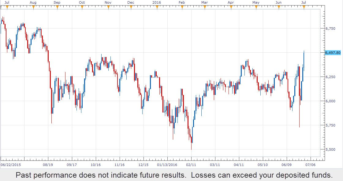 UK100 stock index CFD trades to a 10-month high.  Trade global stock indices with FXCM https://t.co/zEFdILByYn https://t.co/OerA8HaMRj