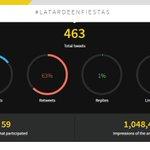 Impresionantes los datos de #LaTardeEnFiestas ¡Gracias a todos! @mediaplanet @TweetBinder https://t.co/qJ9psKckkw https://t.co/I9ROMV6UO2