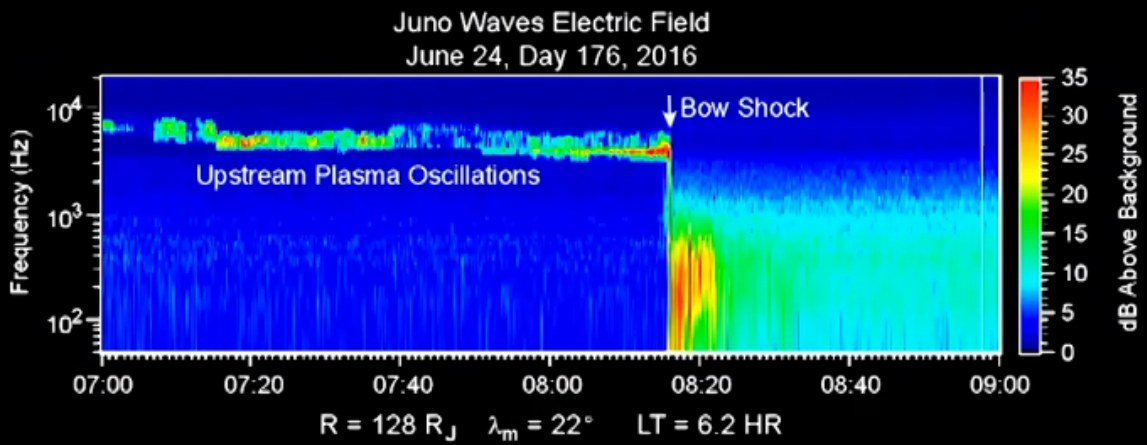 Proof that @NASAJuno has crossed the bow shock of Jupiter's magnetosphere and is now in the Jovian system - yeah! https://t.co/j02jqbuIVB
