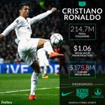 Ronaldo has more Facebook fans than any other person on the planet (112M) https://t.co/zzhqzgtoSc #SocialMediaDay https://t.co/NMAqHvecKP