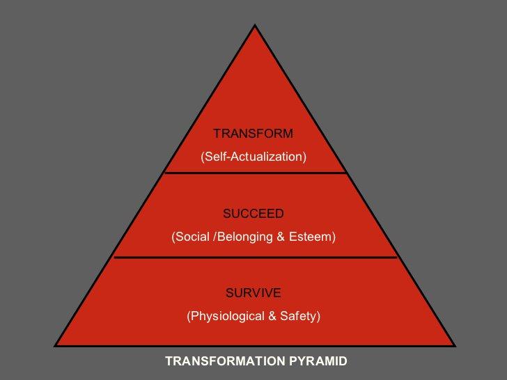 Pirámide de transformación de @ChipConley  que se puede aplicar a empresas, clientes, empleos. #WoLMEX https://t.co/lMJU0cWi2x