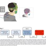#BrainStimulation over cerebellum may improve motor learning #neuroscience #tDCS http://bit.ly29dOr6C https://t.co/KOG1SlLwAA