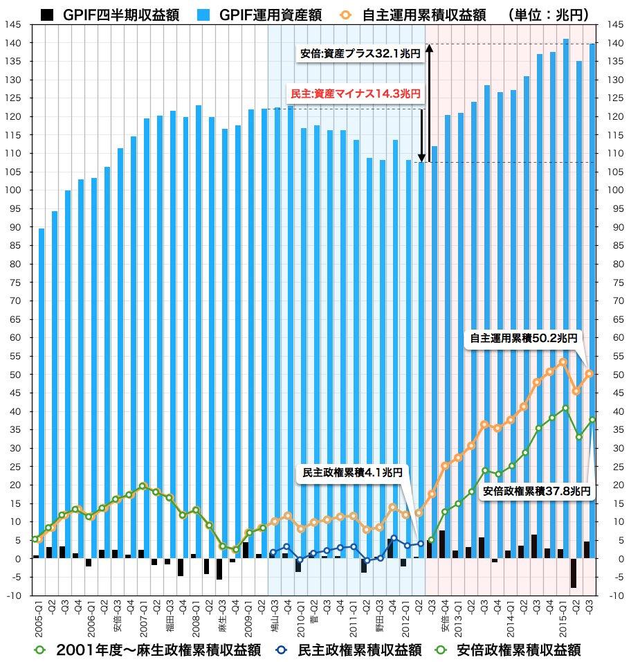 社民党・福島「アベノミクスは失敗」「安倍政権は非正規雇用を増やした」「この状況で景気が良くなるわけがない」 YouTube動画>4本 ->画像>60枚