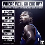 After taxes, Durant could actually make more playing with the Spurs or Heat next season. https://t.co/45HzPfXVY1