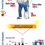 Consider leaving fireworks to the professionals. You risk personal injury, and could start a fire. #ChattFire https://t.co/kPl4Pa9Vef