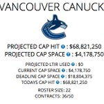 With Eriksson signed at 6M, the #Canucks have an estimated 4.2M in cap space https://t.co/8ihMfbF7H7 https://t.co/mliWTiucRr