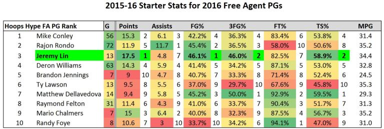 In 13 games as a starter, Lin averaged 17.5 ppg and 4.8 apg and shot 46 percent from three. Compared to other FAs. https://t.co/eDPrcEAlGP