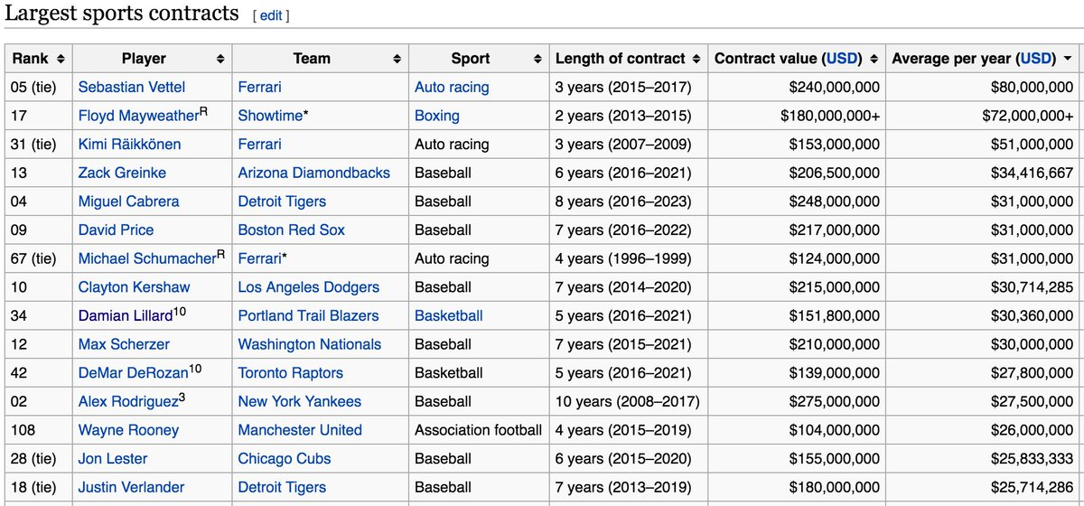Per Wiki, Mike Conley's new deal ($30.6M/year) makes him the 9th highest paid athlete in sports on a per year basis. https://t.co/7E0PsypwIr
