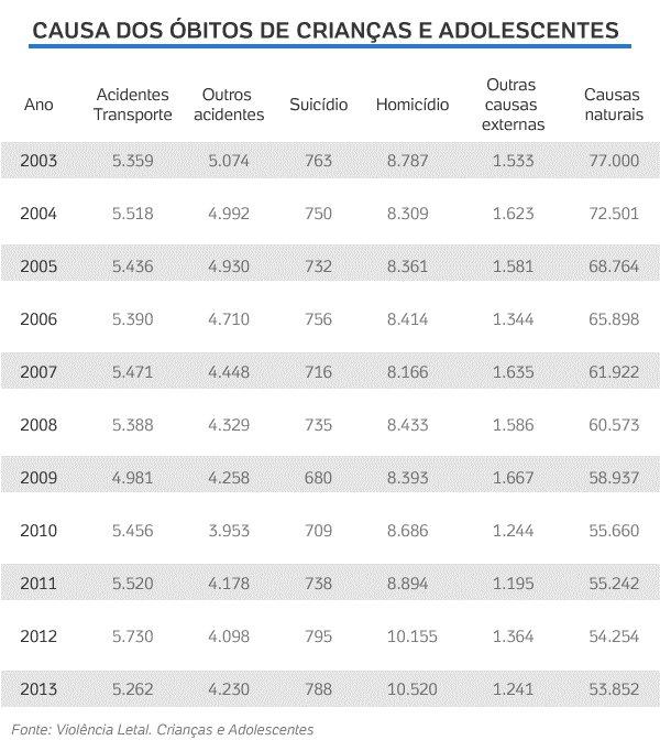 Estudo mostra que país tem 28 homicídios de crianças e adolescentes por dia https://t.co/wSox9xFrGD https://t.co/C0kfWT7WNx