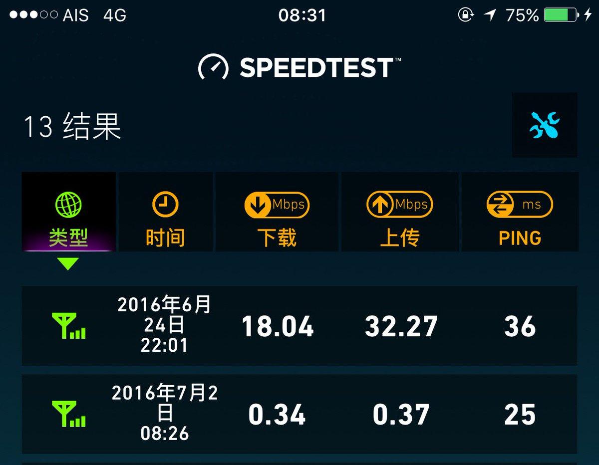 淘宝28块钱买的AIS电话卡,用了十天流量消耗4.3G之后终于限速了,我感觉限速之后还是可以用的,不看视频还是感觉不到卡,相比同伴的happy卡已经用了两张了。附上限速前后速度对比 https://t.co/fXGvKPtwnz