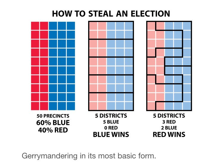 Gerrymandering not to be confused with malapportionment, but both abuses of system. Gerrymandering taken from wiki. https://t.co/pPTUCuUUL9
