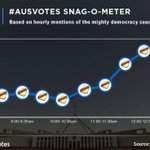 LIVE: The closest vote today: snagocracy v democracy #ausvotes https://t.co/Ea2et2dj0m https://t.co/YZJKFerG6h