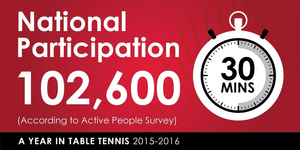 Last season more than 102,000 people regularly played table tennis. RT if you were one of them  #AYearInTableTennis https://t.co/WDpwS8OKnG